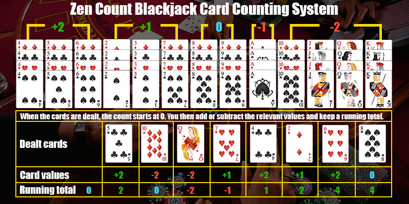 Card Counting Playzee -145039