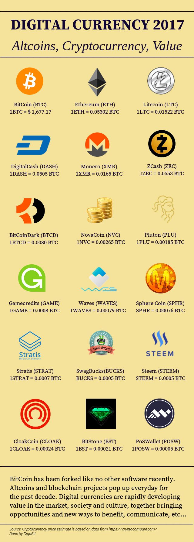 Cryptocurrency Coin -486473