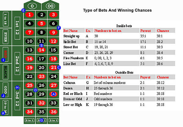 Blackjack Bet -370294